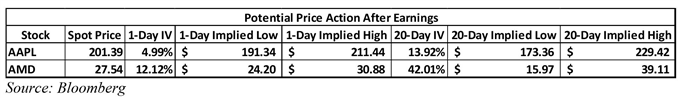 AAPL, AMD earnings report