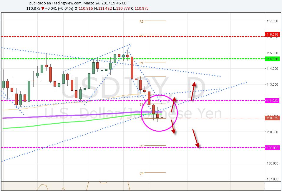 USD / JPY busca confirmar breakout en triángulo 110.00 a la espera del IPC de Japón