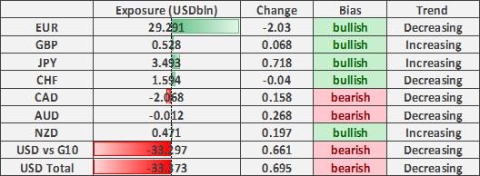 EUR/USD Longs Cut as ECB Fret Over Euro Strength