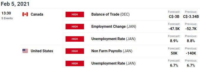 US / Canada Economic Calendar - USD/CAD Data Releases - Key Event Risk Ahead