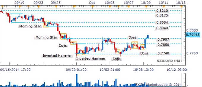 NZD/USD Recuperación continúa en medio de vacío de velas bajistas