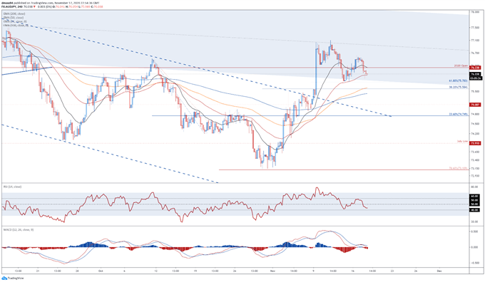 Japanese Yen Technical Analysis: AUD/JPY, CAD/JPY, GBP/JPY Key Levels