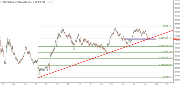 GBP/JPY, EUR/JPY bei Fortsetzung/Umkehr der Risikoaversion