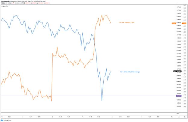 Dow vs hasil