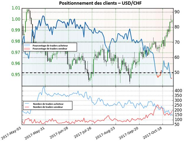 USD/CHF: La chute des positions vendeuses donne une forte perspective haussière