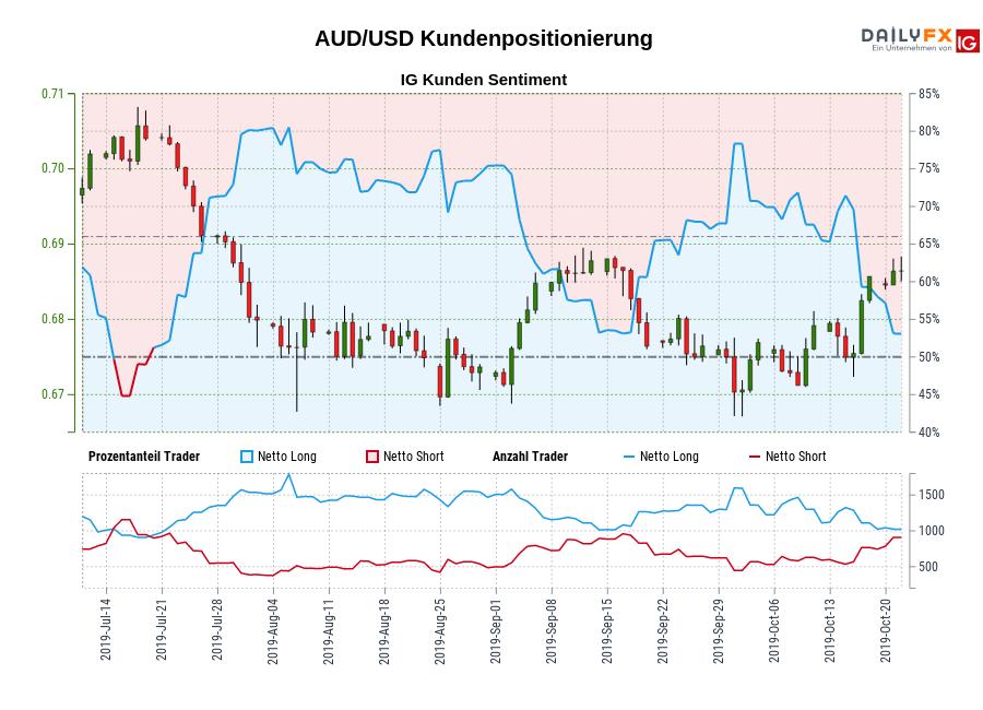 AUD/USD IG Kundensentiment: Unsere Daten zeigen, dass Trader aktuell netto-short AUD/USD zum ersten Mal seit Jul 19, 2019 als AUD/USD in der Nähe von 0,70 gehandelt wurde.