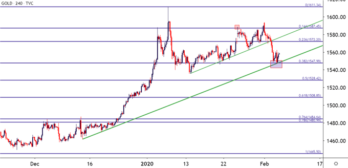 gold four hour chart