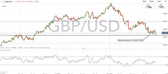Grafico dei prezzi GBPUSD
