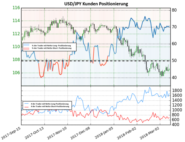 USD/JPY: Der Yen könnte fallen da Anleger weiterhin Netto-Long positioniert sind