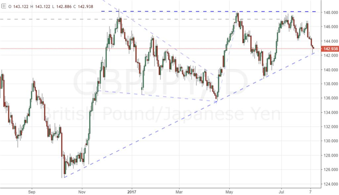 S&P Fails Bullish and Bearish Breaks, USD and Yen Reversing?