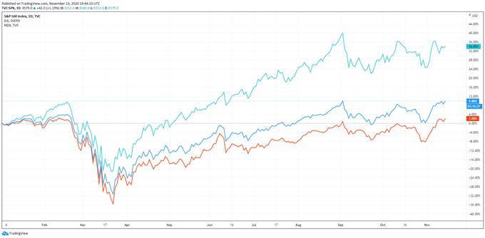 NASDAQ SPX500 DIJA % RETORNO YTD 2020