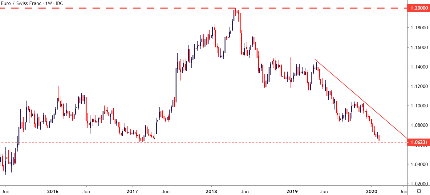 13 20 chf in euro