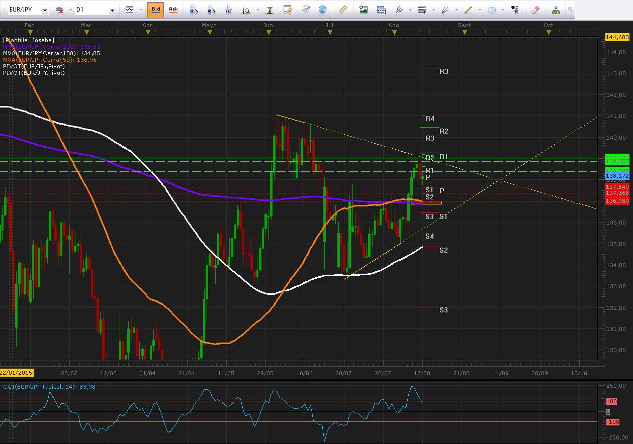 EUR/JPY con pocos movimientos luego de malos datos para Japón