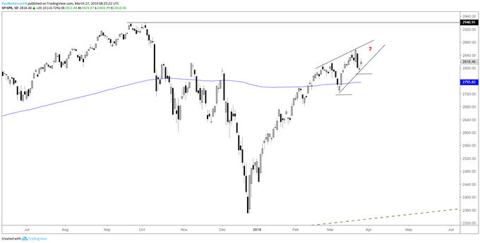 S&P 500 daily chart, rising wedge formation?
