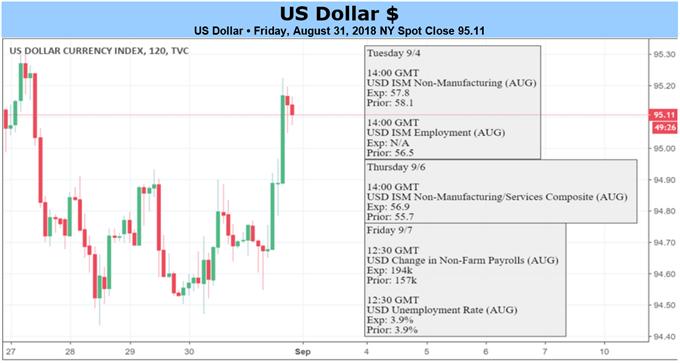 أسعار الدولار الأمريكي على الرسم البياني لمدة ساعتين
