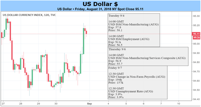 US Dollar price action and upcoming economic data calendar