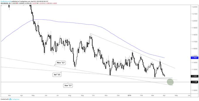 EURUSD daily chart, trading towards support