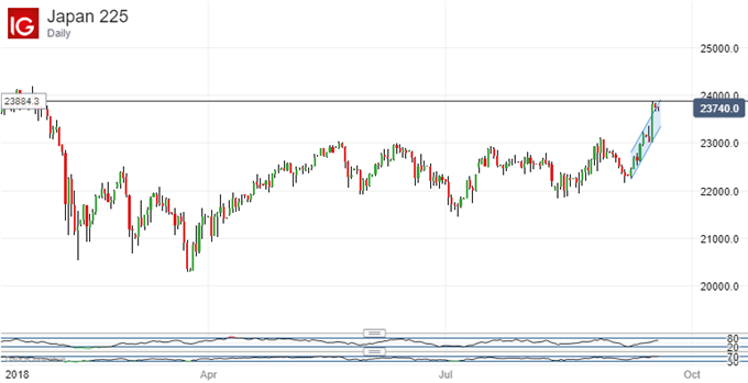 Nikkei 225 Technical Analysis: Can Impressive Gains Stick?