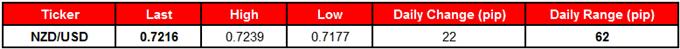 NZD/USD Table