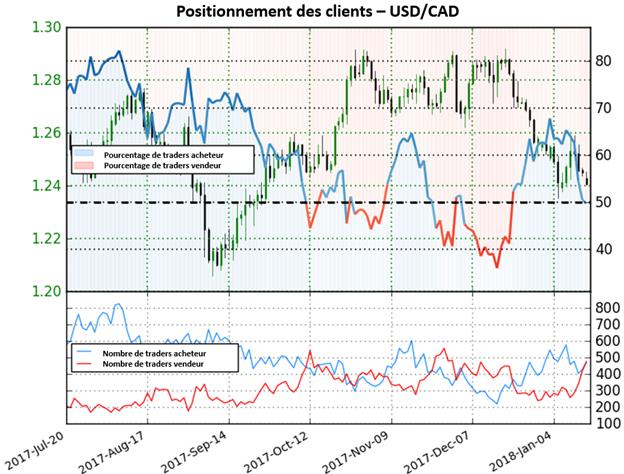 USD/CAD : Perspective haussière en raison de la forte augmentation des positions vendeuses