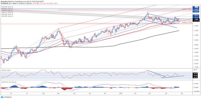 Prognos för brittiska pund: Återöppning av optimism för att öka GBP / USD högre