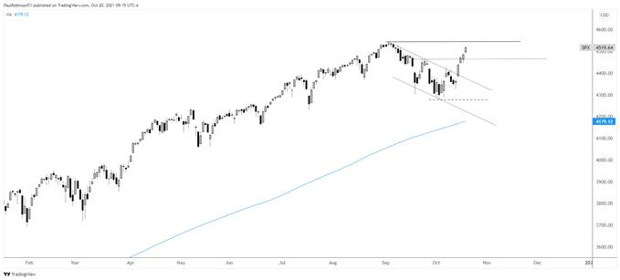 S&P 500 Technical Outlook Remains Bullish