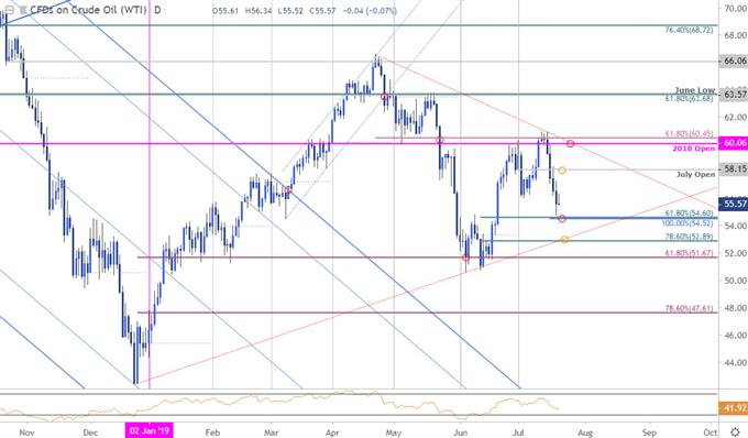 Crude Oil Price Chart - WTI Daily - Oil Technical Forecast