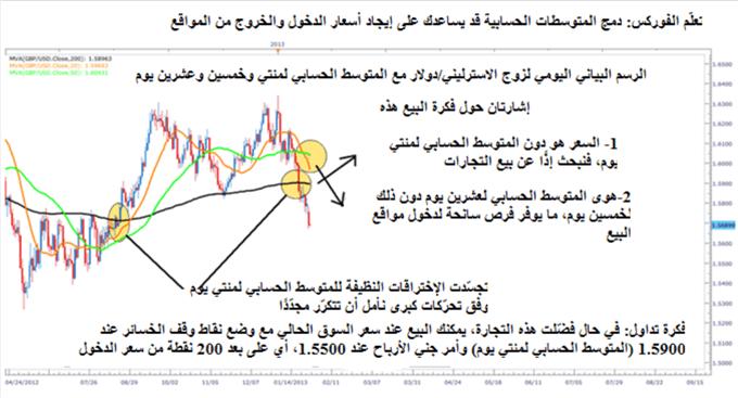 استخدام المتوسطات الحسابية لتحديد اتجاه الأسعار ونقاط الشراء والبيع في تداول أسواق الفوركس