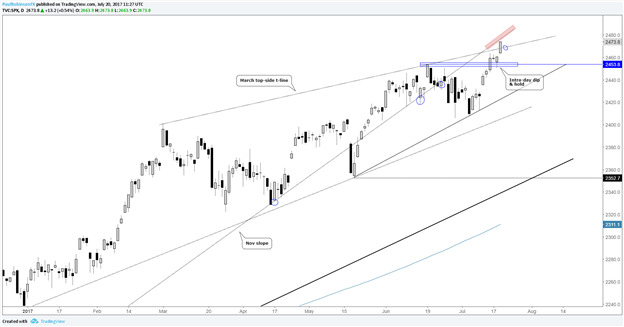 S&P 500 Technical Outlook: Dip-buyers Left Waiting