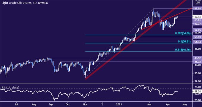 Crude Oil Prices Look to US Inventory Data for Diretion