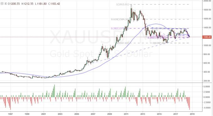 Monthly Chart of Gold