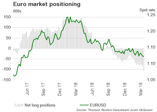 تقرير التزام المتداولين: زوج العملات اليورو مقابل الدولار الأمريكي EURUSD