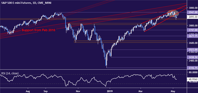 S&P 500 chart completes bearish setup, signals trend change