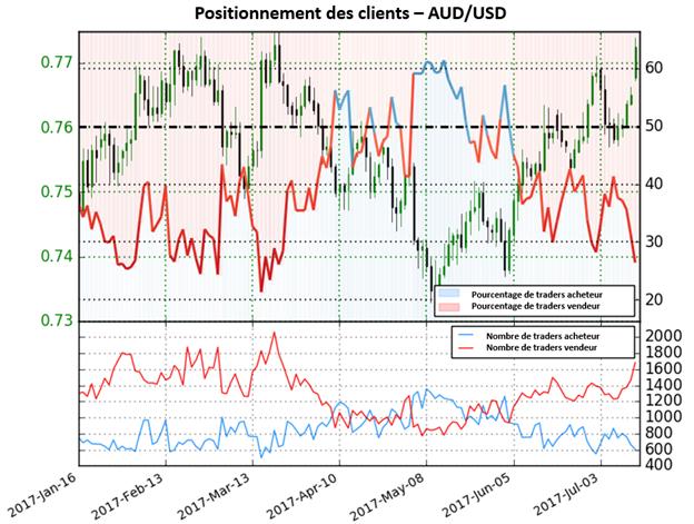 Perspectives haussières sur l'AUD/USD suite au positionnement des traders