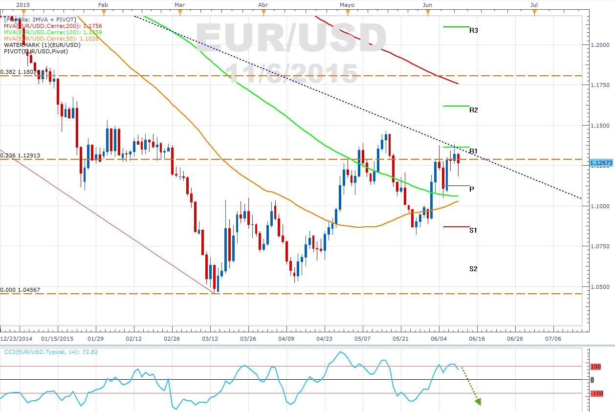 Idea de trading: El EUR/USD podría anotar una segunda caída este viernes