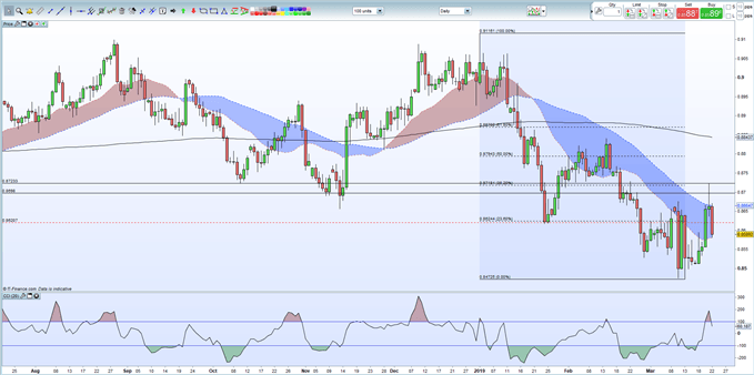EURGBP Daily Price Chart