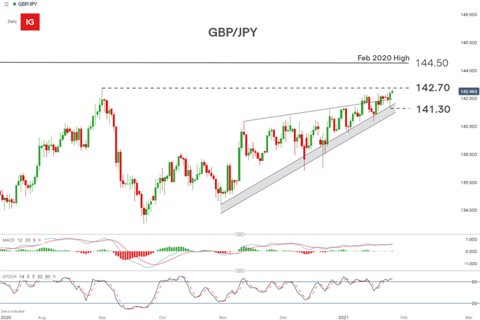 GBPJPY daily chart