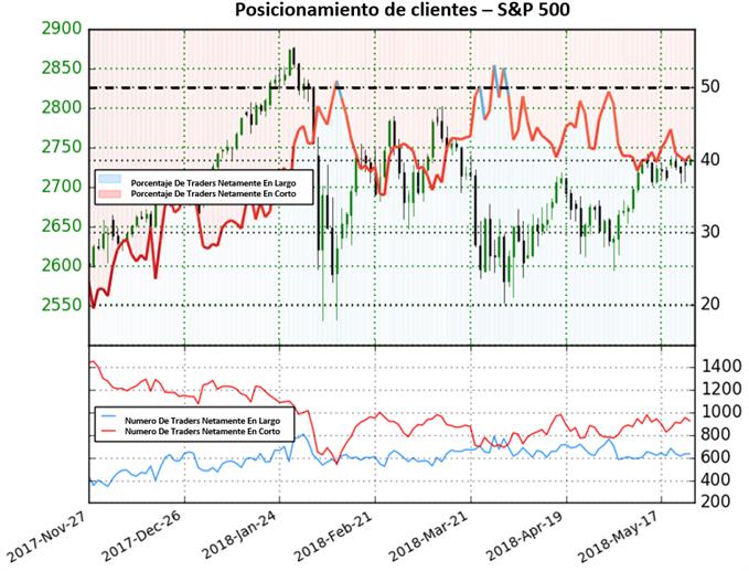 Posicionamiento otorgando señales poco claras para el S&P 500