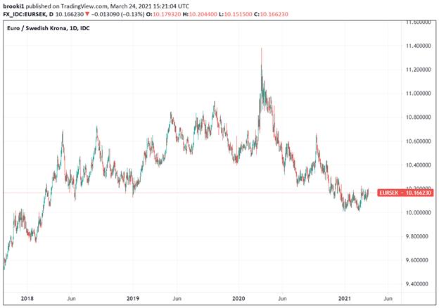 EUR/SEK, Euro, Swedish Krona, TradingView