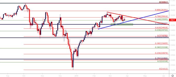 DJIA Dow Jones Daily Price Chart