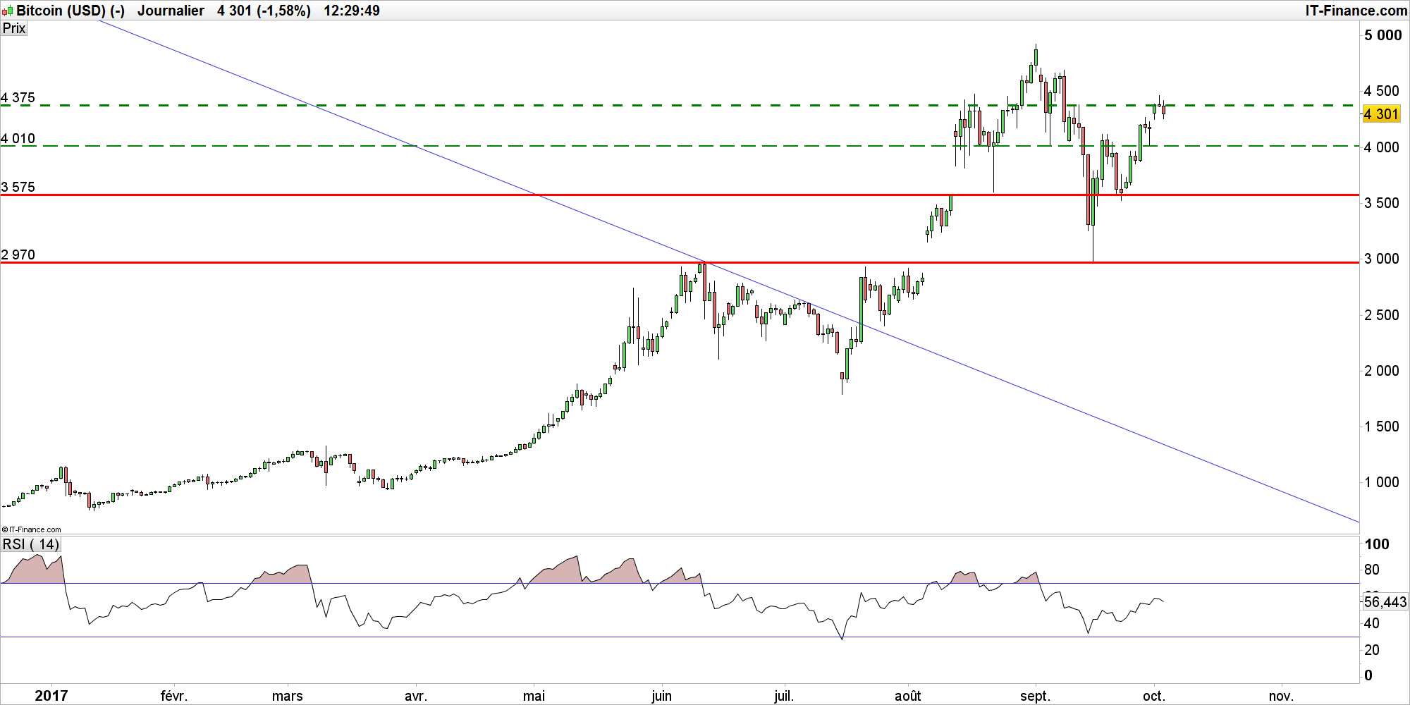 Bitcoin Price Aud What Is Litecoin Potential