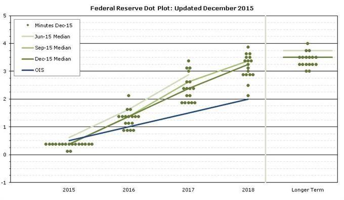Ruptura de bandera alcista en USDOLLAR depende del   FOMC y NFP