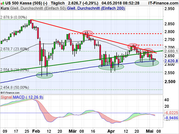 S&P 500 bleibt angeschlagen