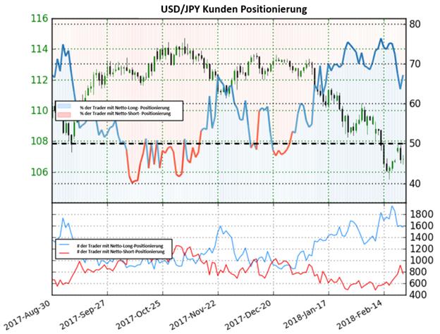 USD/JPY: Das Sentiment spiegelt eine gemischte Trading-Tendenz wieder