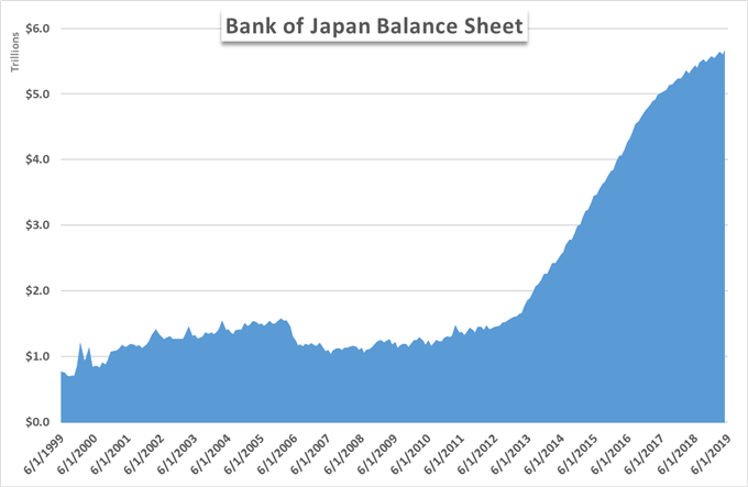 total assets for the bank of japan