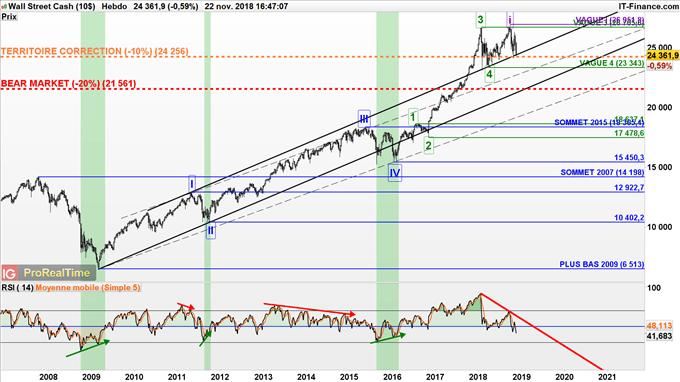 Le Dow Jones pas loin du double top