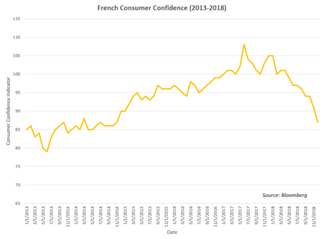 Chart of French Consumer Confidence