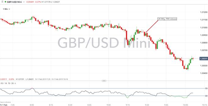Gráfico 1 minuto GBP/USD - 01/02/2019