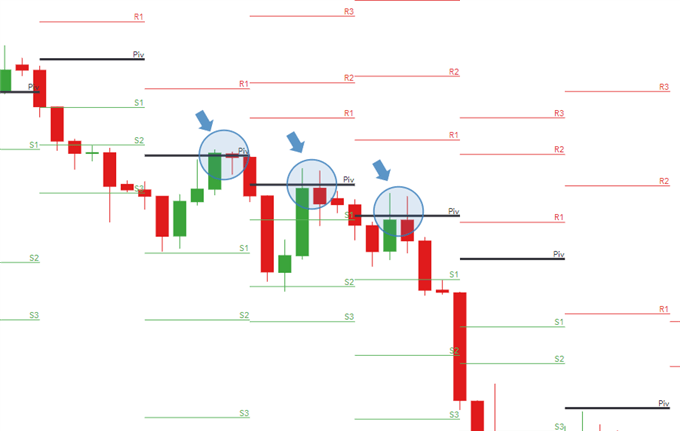 Using floor-trader pivots for suitable entries