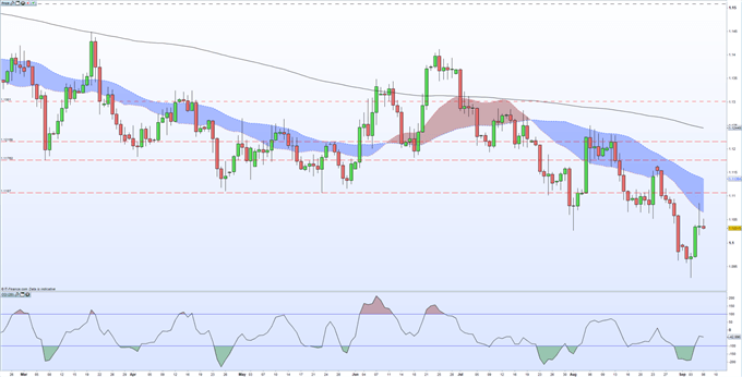 EURUSD Price Struggles to Move as US Labor Report (NFP) Looms